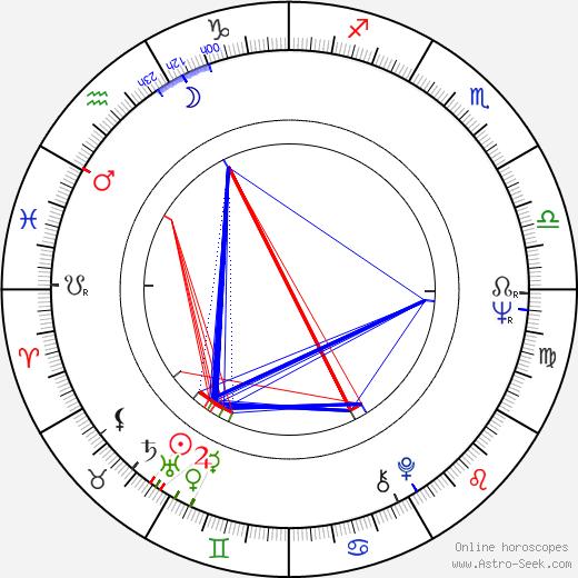K.T. Oslin birth chart, K.T. Oslin astro natal horoscope, astrology