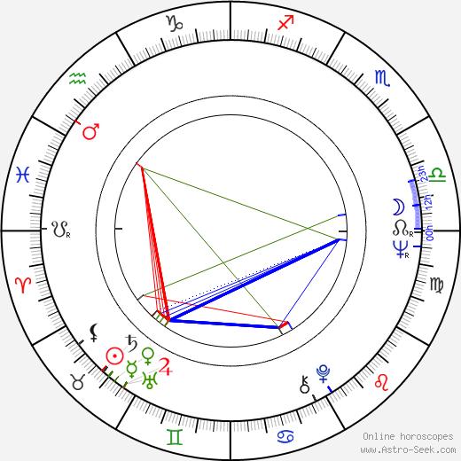 Ludmila Slancová tema natale, oroscopo, Ludmila Slancová oroscopi gratuiti, astrologia