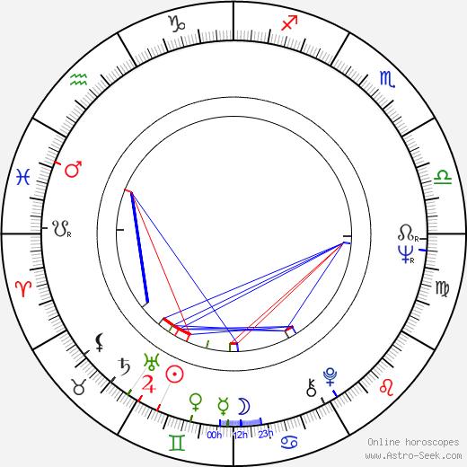 Маягозель Аймедова Maya-Gozel Aimedova день рождения гороскоп, Maya-Gozel Aimedova Натальная карта онлайн