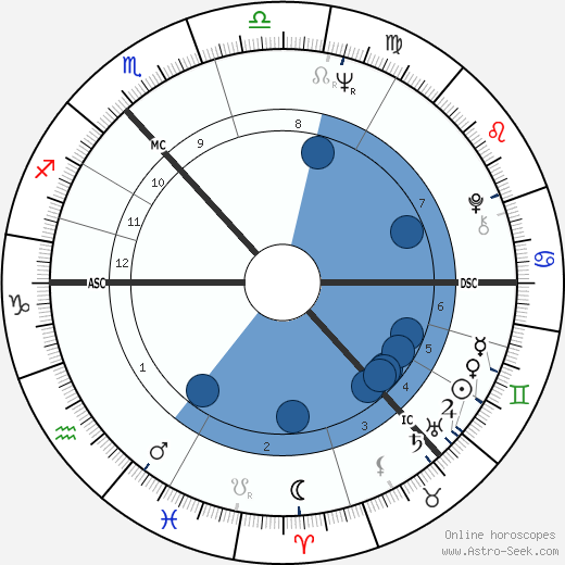 Menzies Campbell wikipedia, horoscope, astrology, instagram