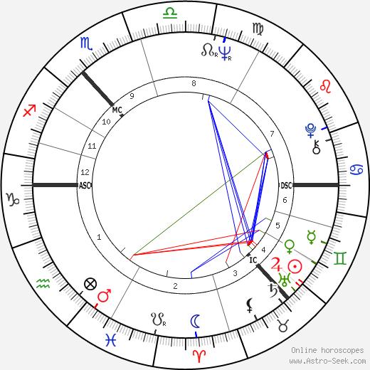 Мензис Кэмпбелл Menzies Campbell день рождения гороскоп, Menzies Campbell Натальная карта онлайн