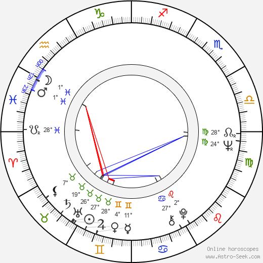 Miriam Margolyes birth chart, biography, wikipedia 2019, 2020