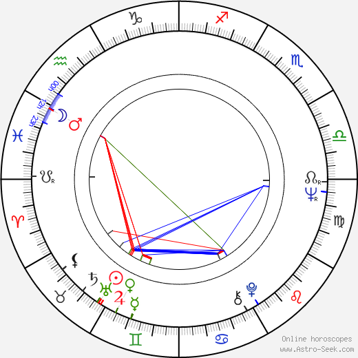 Miriam Margolyes birth chart, Miriam Margolyes astro natal horoscope, astrology