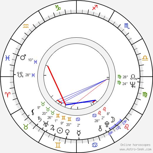Nicole Van Goethem birth chart, biography, wikipedia 2019, 2020