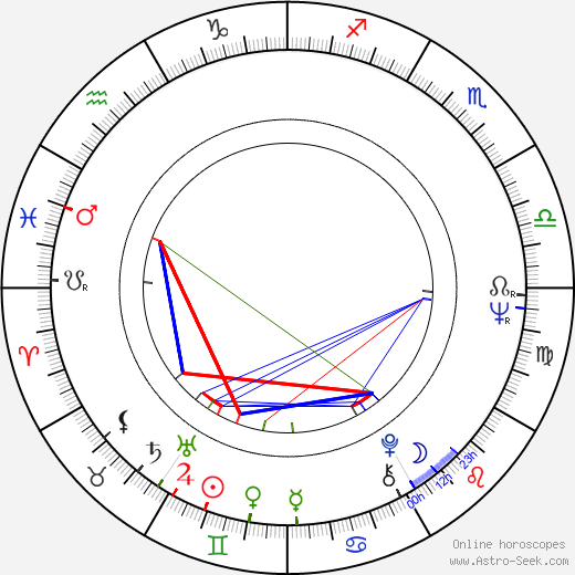 Nicole Van Goethem birth chart, Nicole Van Goethem astro natal horoscope, astrology