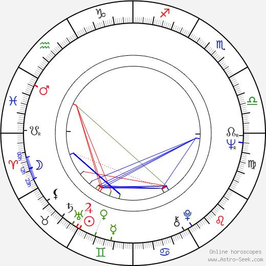 Nikolay Olyalin birth chart, Nikolay Olyalin astro natal horoscope, astrology