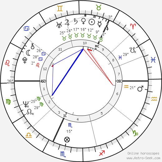 Olli Viiri birth chart, biography, wikipedia 2019, 2020