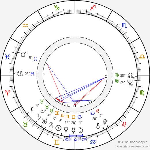 Pavlína Filipovská birth chart, biography, wikipedia 2018, 2019