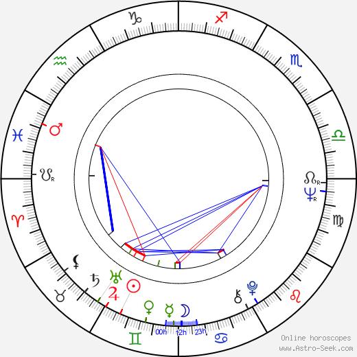 Pavlína Filipovská birth chart, Pavlína Filipovská astro natal horoscope, astrology