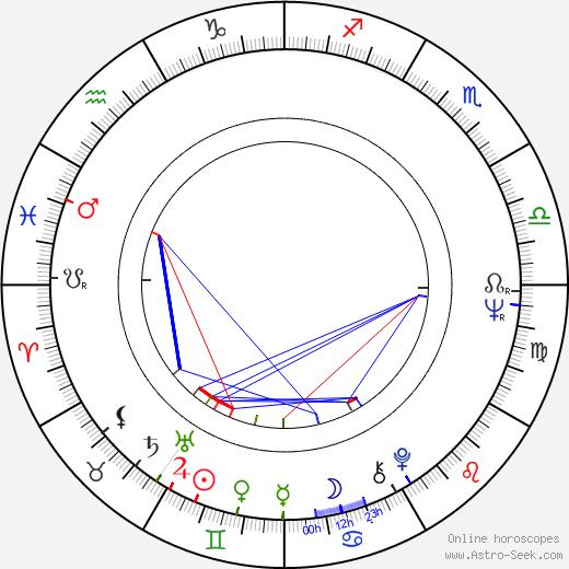 Per Ragnar birth chart, Per Ragnar astro natal horoscope, astrology