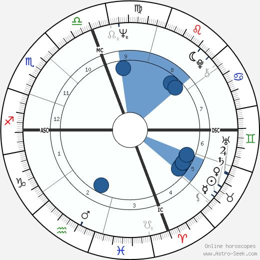 Richard D. Robinson wikipedia, horoscope, astrology, instagram