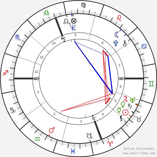 Richard D. Robinson день рождения гороскоп, Richard D. Robinson Натальная карта онлайн