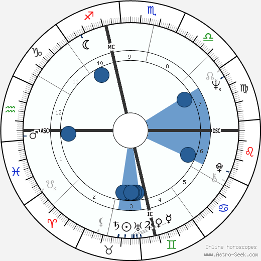 Ritchie Valens horoscope, astrology, sign, zodiac, date of birth, instagram