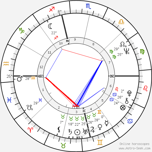 Ritchie Valens birth chart, biography, wikipedia 2018, 2019