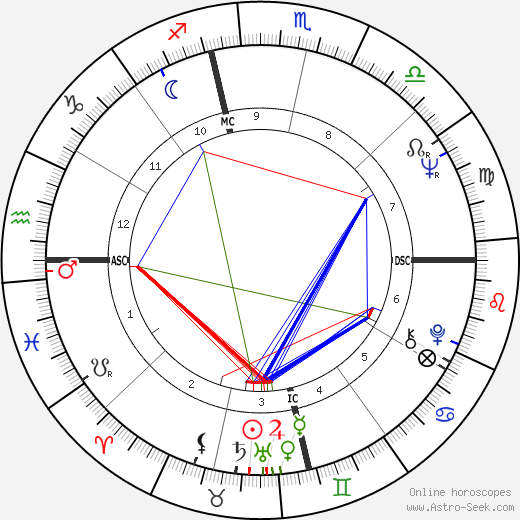 Ritchie Valens astro natal birth chart, Ritchie Valens horoscope, astrology