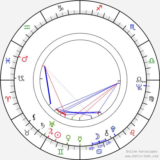 Robert Logan день рождения гороскоп, Robert Logan Натальная карта онлайн