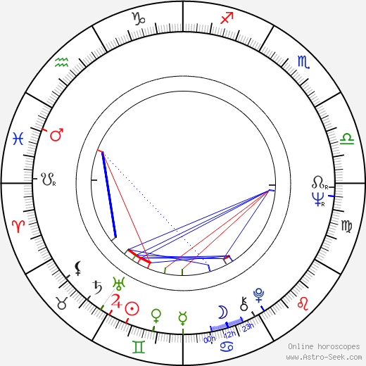 Robert Logan astro natal birth chart, Robert Logan horoscope, astrology