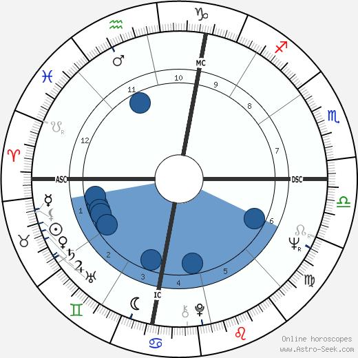 Robert Prete wikipedia, horoscope, astrology, instagram
