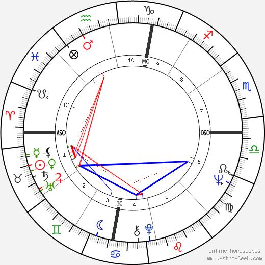 Robert Prete день рождения гороскоп, Robert Prete Натальная карта онлайн