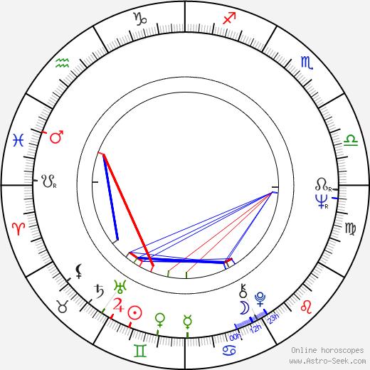 Roberto Calasso birth chart, Roberto Calasso astro natal horoscope, astrology
