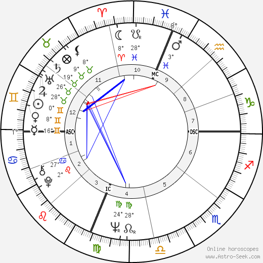 Ronald Isley birth chart, biography, wikipedia 2020, 2021