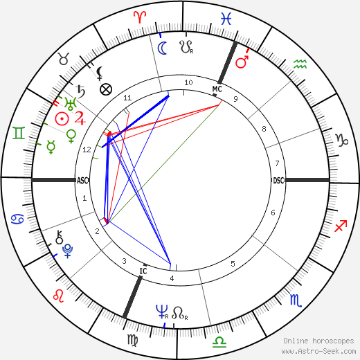 Ronald Isley birth chart, Ronald Isley astro natal horoscope, astrology