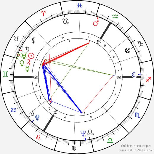 Senta Berger birth chart, Senta Berger astro natal horoscope, astrology