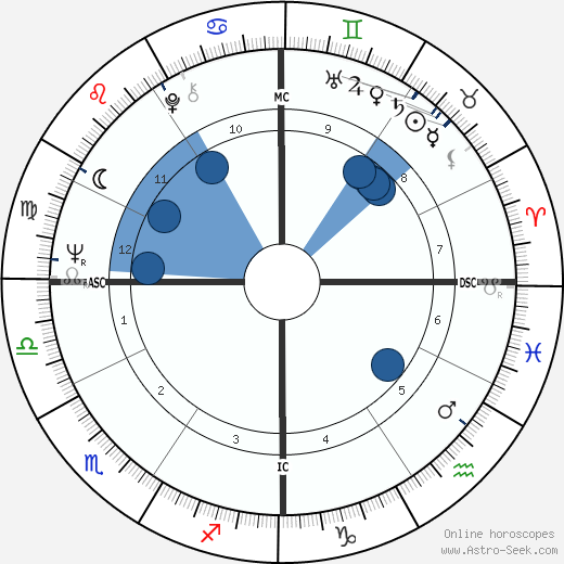 Stanley Cowell horoscope, astrology, sign, zodiac, date of birth, instagram