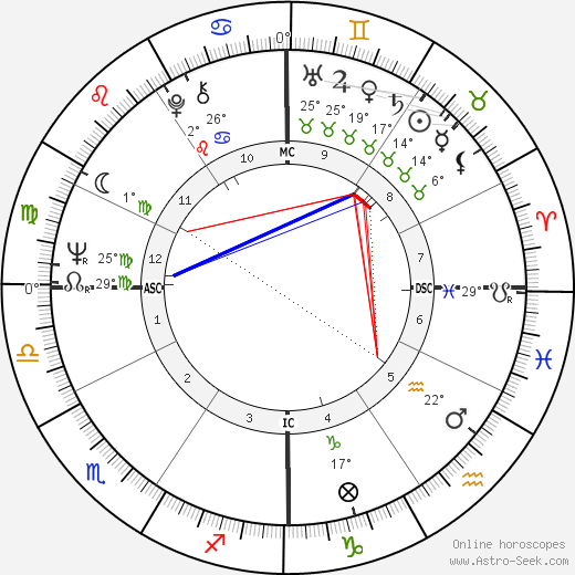 Stanley Cowell birth chart, biography, wikipedia 2019, 2020