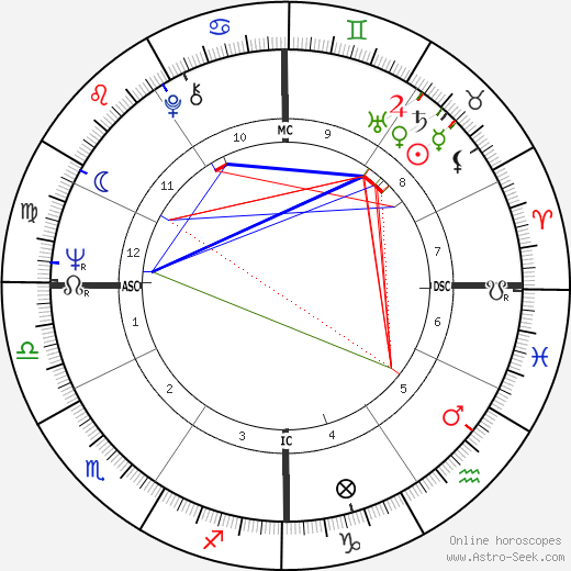 Stanley Cowell astro natal birth chart, Stanley Cowell horoscope, astrology