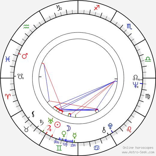 Teppo Hauta-aho tema natale, oroscopo, Teppo Hauta-aho oroscopi gratuiti, astrologia