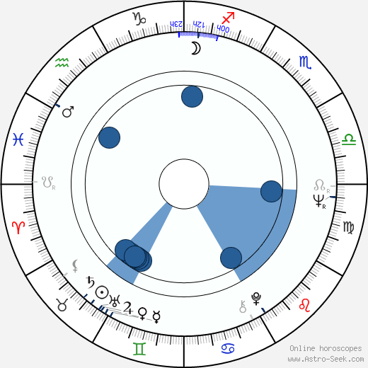 Tun Fei Mou wikipedia, horoscope, astrology, instagram