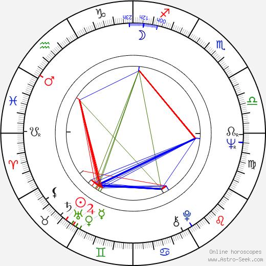 Tun Fei Mou birth chart, Tun Fei Mou astro natal horoscope, astrology