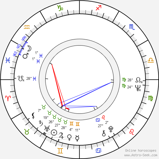 Viktor Brabec birth chart, biography, wikipedia 2019, 2020