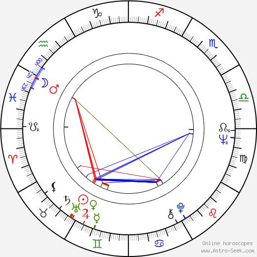 Viktor Brabec birth chart, Viktor Brabec astro natal horoscope, astrology