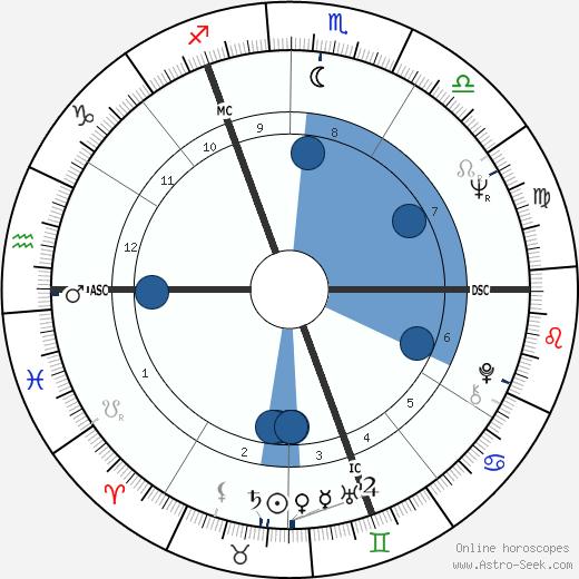 Walter Bouquet wikipedia, horoscope, astrology, instagram
