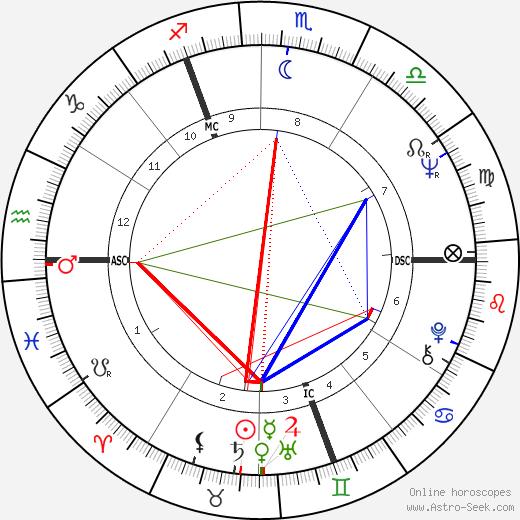Walter Bouquet tema natale, oroscopo, Walter Bouquet oroscopi gratuiti, astrologia