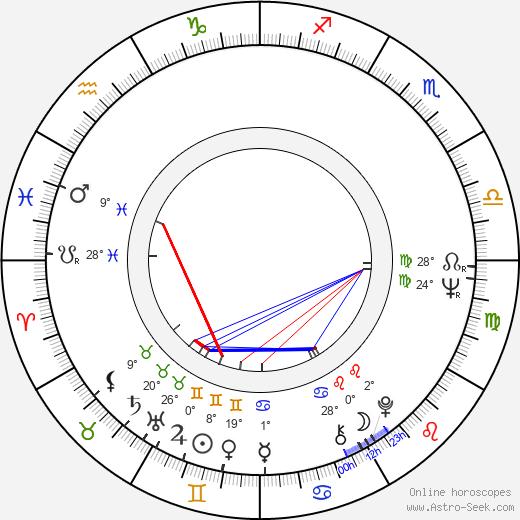 Warren Leming birth chart, biography, wikipedia 2018, 2019