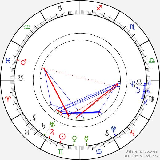 Aleksandr Polynnikov tema natale, oroscopo, Aleksandr Polynnikov oroscopi gratuiti, astrologia