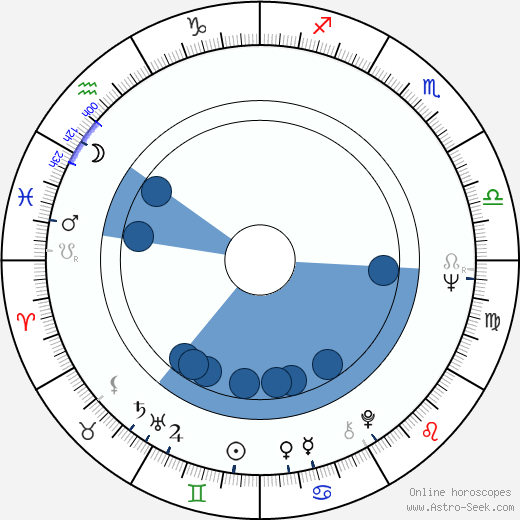 Aleksandr Potapov wikipedia, horoscope, astrology, instagram