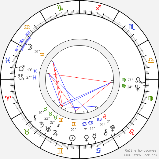 Aleksandr Potapov birth chart, biography, wikipedia 2018, 2019