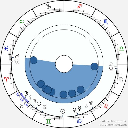 Alena Röhrlová wikipedia, horoscope, astrology, instagram