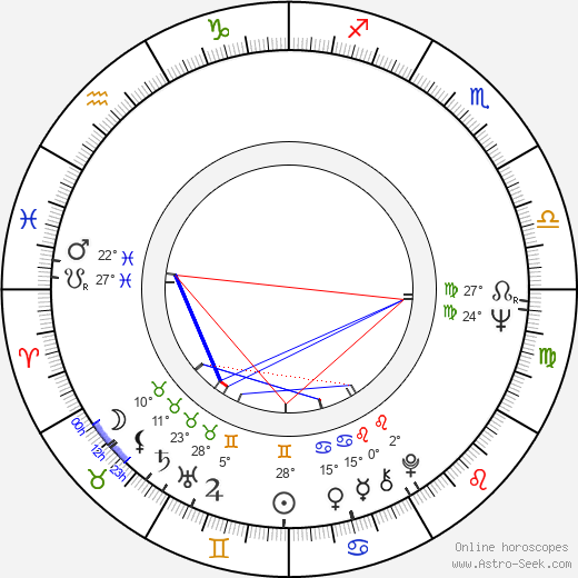 Alena Röhrlová birth chart, biography, wikipedia 2018, 2019