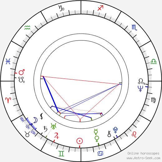 Alena Röhrlová astro natal birth chart, Alena Röhrlová horoscope, astrology
