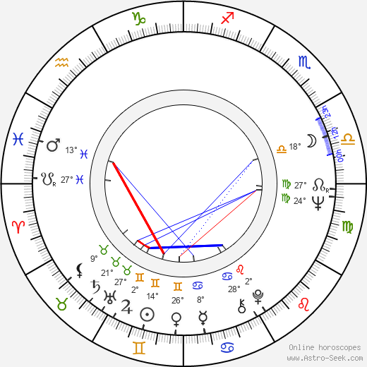 Barbara Brylska birth chart, biography, wikipedia 2018, 2019