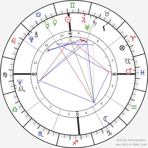Celso Charuri astro natal birth chart, Celso Charuri horoscope, astrology