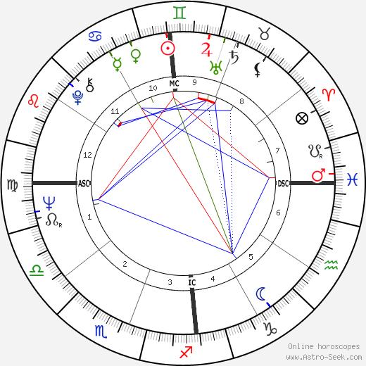 Celso Charuri день рождения гороскоп, Celso Charuri Натальная карта онлайн
