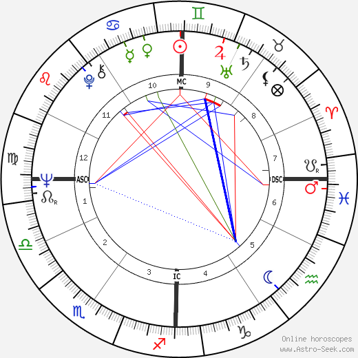 Chick Corea birth chart, Chick Corea astro natal horoscope, astrology