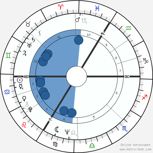 Cyril Atanassoff wikipedia, horoscope, astrology, instagram