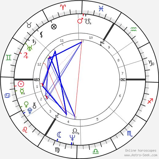 Cyril Atanassoff birth chart, Cyril Atanassoff astro natal horoscope, astrology